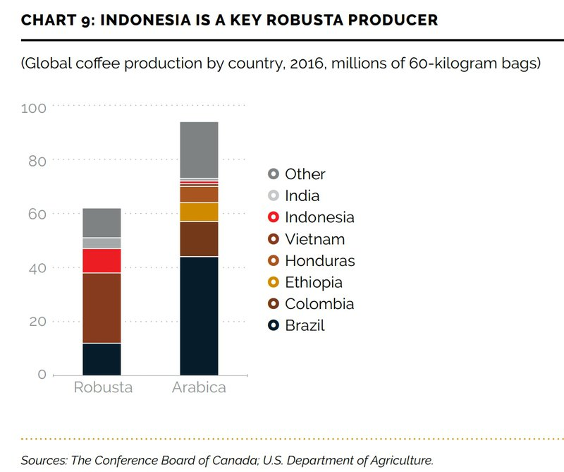 Indonesia, a key robusta producer in the global coffee market