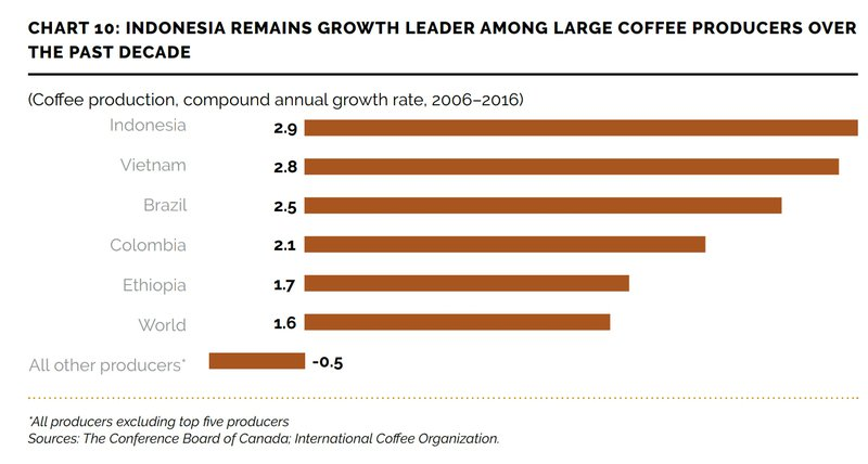Indonesia : Growth leader among coffee producing countries