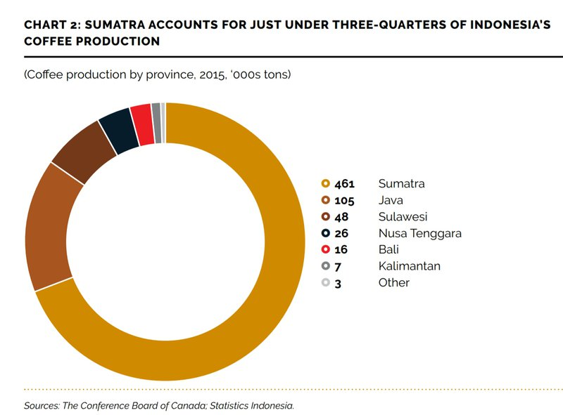 Share parts of Indonesian coffee regions' productivity.